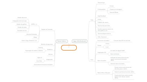 Mind Map: Pulmo Gsk