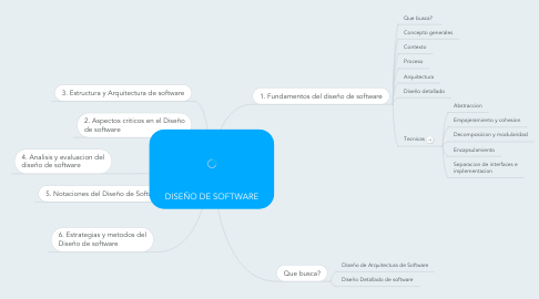 Mind Map: DISEÑO DE SOFTWARE
