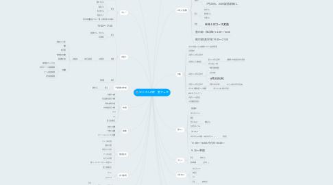 Mind Map: おじさんの会 夏フェス