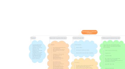 Mind Map: Bioseguridad y la Salud del trabajador