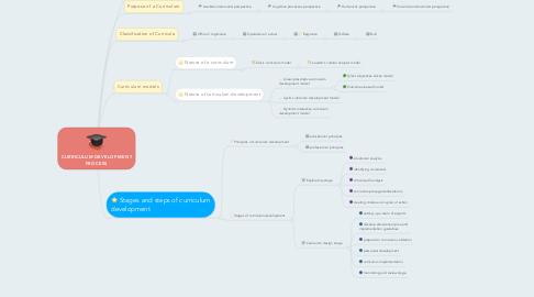 Mind Map: CURRICULUM DEVELOPMENT PROCESS