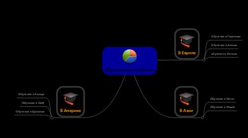 Mind Map: Образование за рубежом