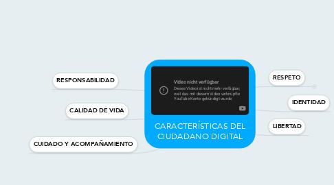 Mind Map: CARACTERÍSTICAS DEL CIUDADANO DIGITAL
