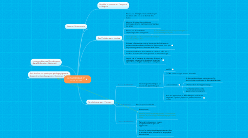 Mind Map: LE NUMERIQUE EN EDUCATION