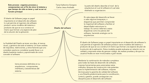Mind Map: Diseño del sofware