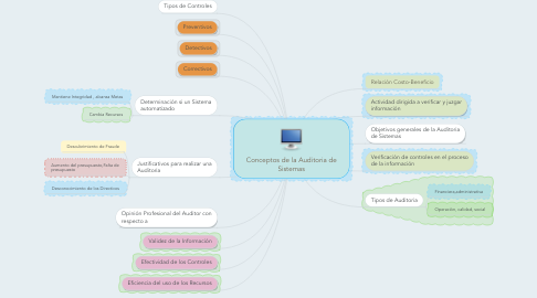 Mind Map: Conceptos de la Auditoria de Sistemas