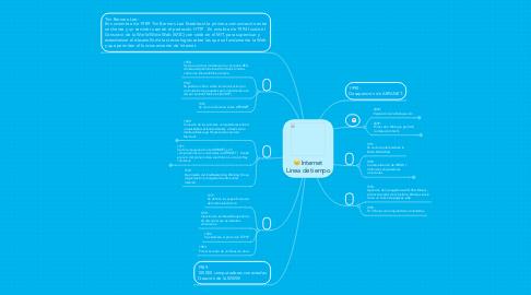 Mind Map: Internet Linea de tiempo