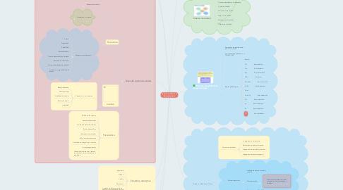Mind Map: Control de calidad en el  laboratorio clínico