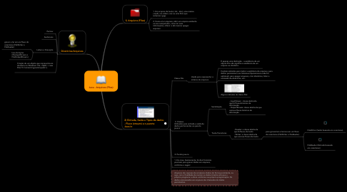 Mind Map: Java - Arquivos (Files)