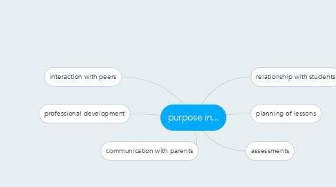 Mind Map: purpose in...