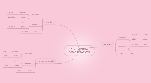 Mind Map: PRONOMBRES DEMOSTRATIVOS