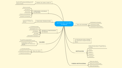 Mind Map: MOTIVACION Y VALORES GLOBALES