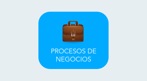 Mind Map: PROCESOS DE NEGOCIOS