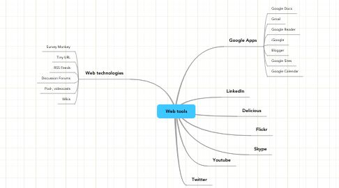 Mind Map: Web tools