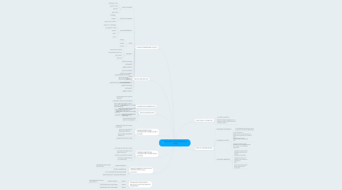Mind Map: RACCOLTA DIFFERENZIATA CEVA