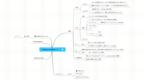 Mind Map: WordPress Site構築のナレッジ