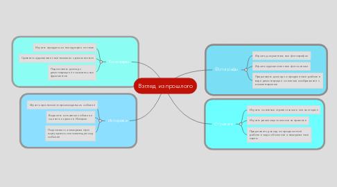 Mind Map: Взгляд из прошлого