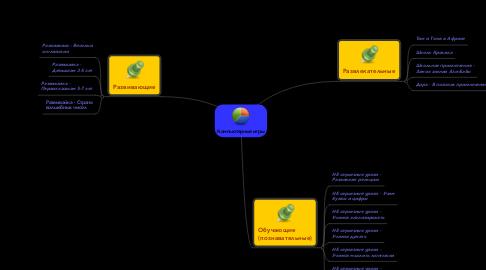 Mind Map: Компьютерные игры
