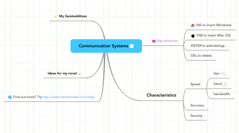 Mind Map: Communication Systems