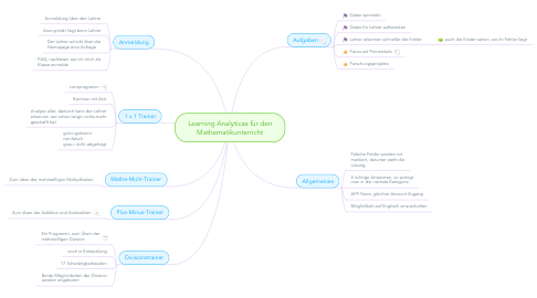 Mind Map: Learning Analyticas für den Mathematikunterricht