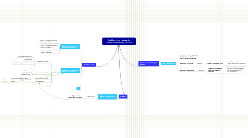 Mind Map: Problem: Low interest in