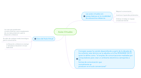 Mind Map: Aulas Virtuales