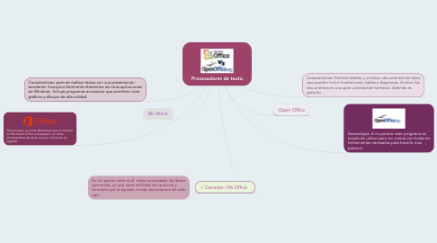 Mind Map: Procesadores de texto