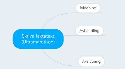 Mind Map: Skriva faktatext (Ultramarathon)