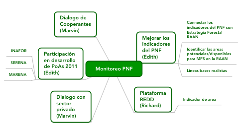 Mind Map: Monitoreo PNF