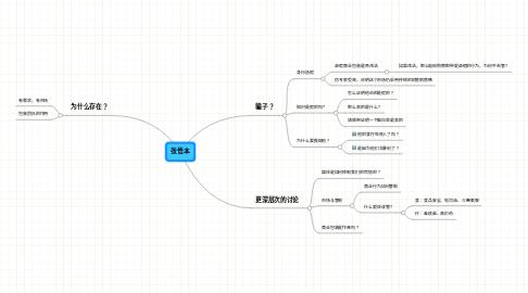 Mind Map: 张悟本