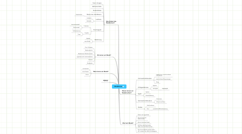 Mind Map: Musiklernen