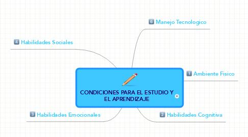 Mind Map: CONDICIONES PARA EL ESTUDIO Y EL APRENDIZAJE