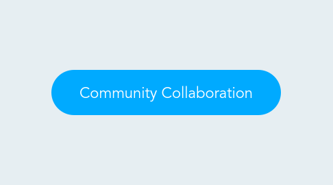 Mind Map: Community Collaboration