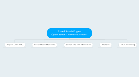 Mind Map: Farrell Search Engine Optimisation - Marketing Process