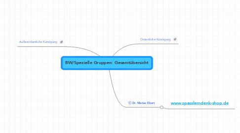 Mind Map: BW/Spezielle Gruppen: Gesamtübersicht