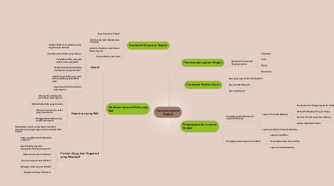Mind Map: Penulisan Laporan Singkat