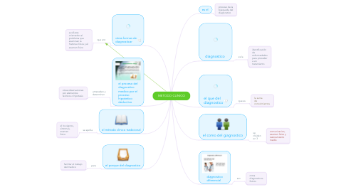 Mind Map: METODO CLINICO