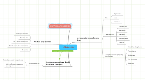 Mind Map: e-Moderación
