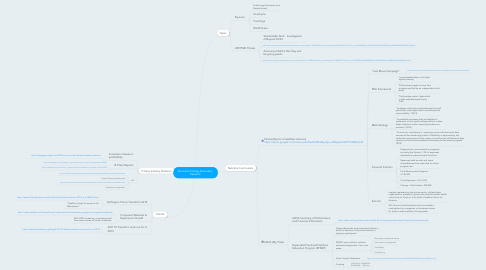 Mind Map: Business Strategy Secondary Research
