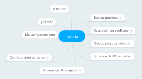 Mind Map: Tutoría