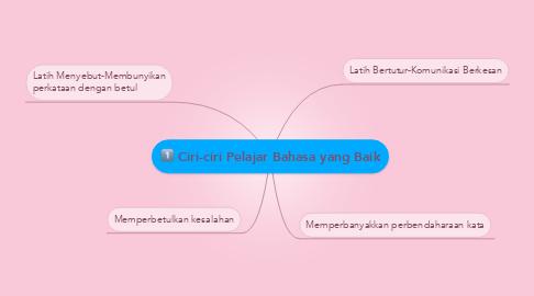 Mind Map: Ciri-ciri Pelajar Bahasa yang Baik