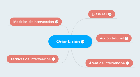 Mind Map: Orientación