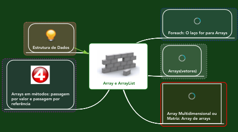 Mind Map: Array e ArrayList