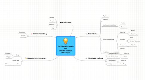 Mind Map: TIEDONHALLINNANPLESOSIAALISESSAMEDIASSA