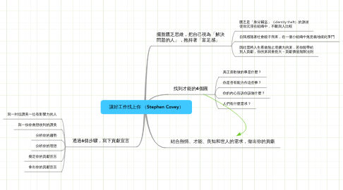 Mind Map: 讓好工作找上你 (Stephen Covey)