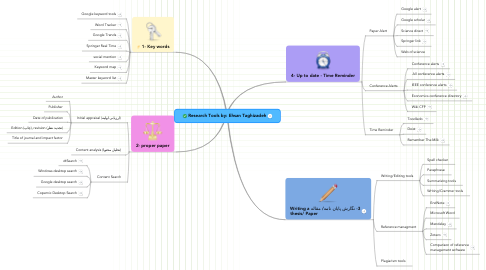 Mind Map: Research Tools by: Ehsan Taghizadeh