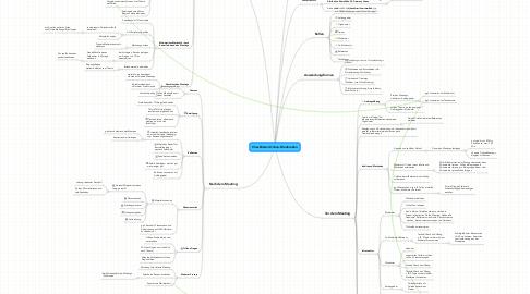 Mind Map: Checklisten Online-Moderation