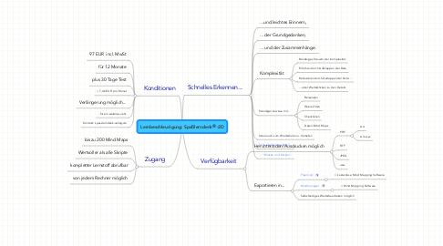Mind Map: Lernbeschleunigung: Spaßlerndenk®-2D