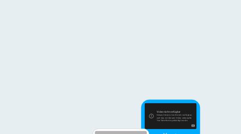 Mind Map: Materia