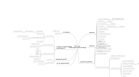 Mind Map: XP. 2 года -  полёт нормальный (семинар)